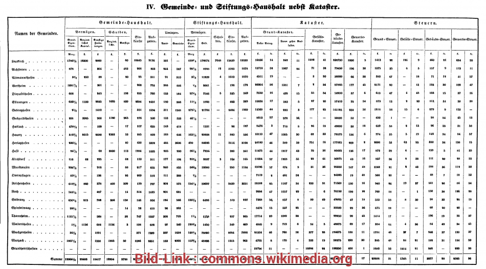 Be Tabelle File:Oberamt Leutkirch Tabelle 4.png, Wikimedia Commons 5 Unglaublich Be Tabelle