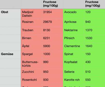 3 Prämie Fructose Tabelle