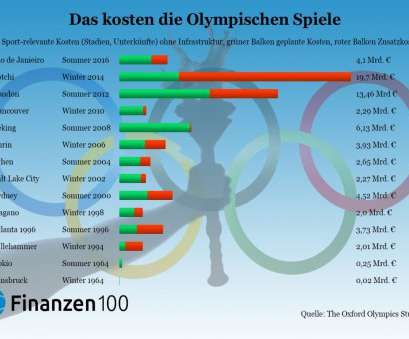 5 Einfach Olympia Tabelle